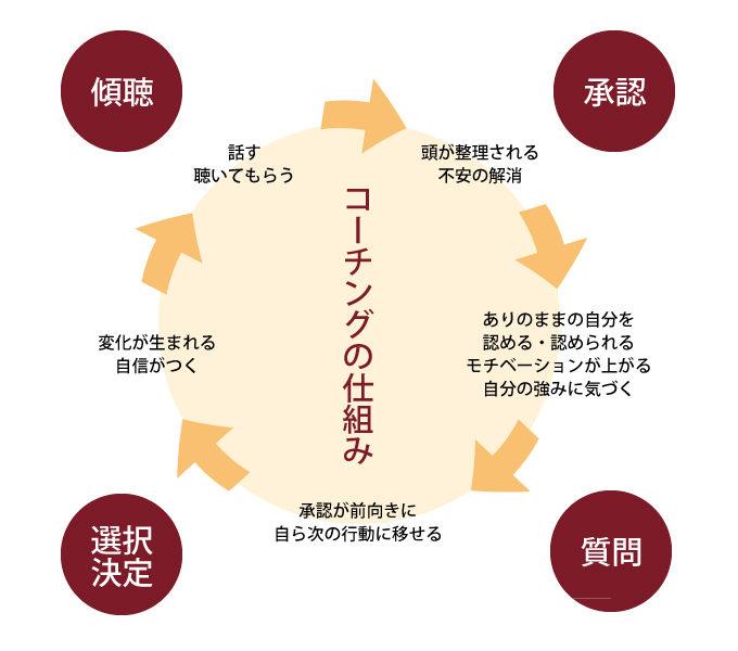 coaching_001